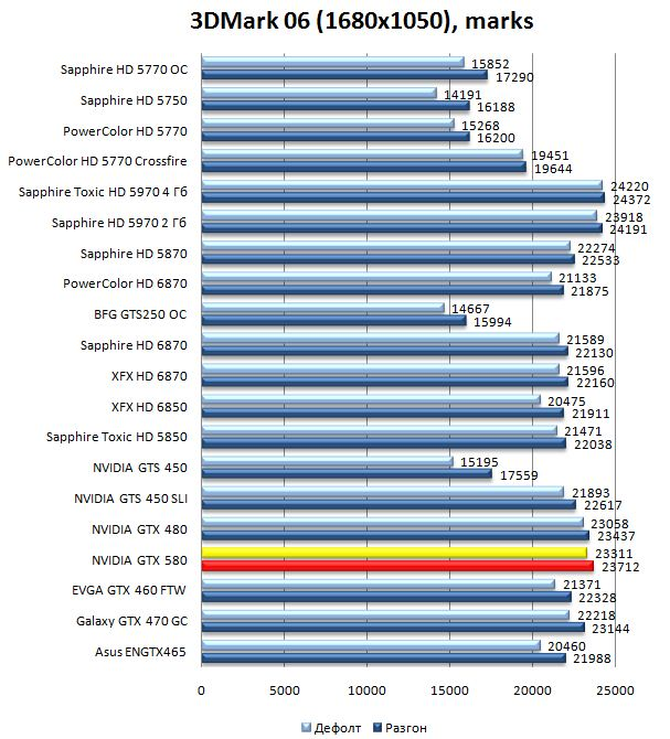 Производительность видеокарты GTX 580 в 3DMark06 - 1680x1050