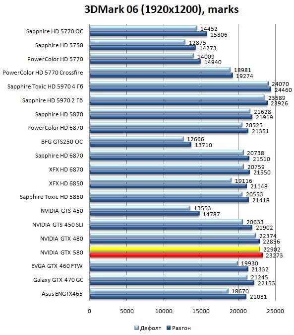 Производительность видеокарты NVIDIA GeForce GTX 580 в 3DMark06 - 1920x1200