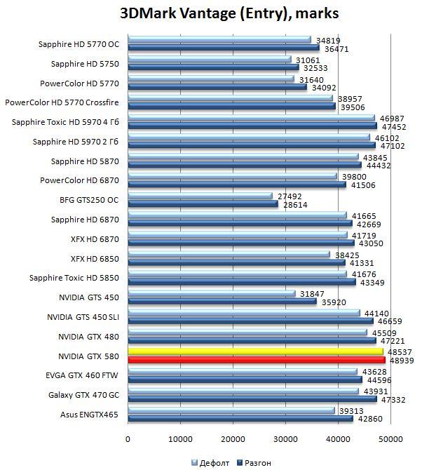 Производительность видеокарты NVIDIA GeForce GTX 580 в 3DMark Vantage - Entry