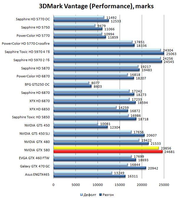 Производительность видеокарты NVIDIA GeForce GTX 580 в 3DMark Vantage - Performance