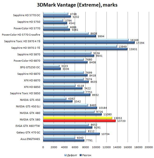 Производительность видеокарты NVIDIA GeForce GTX 580 в 3DMark Vantage - Extreme