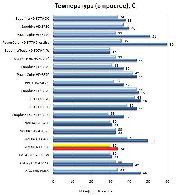 Температура NVIDIA GTX 580 в простое