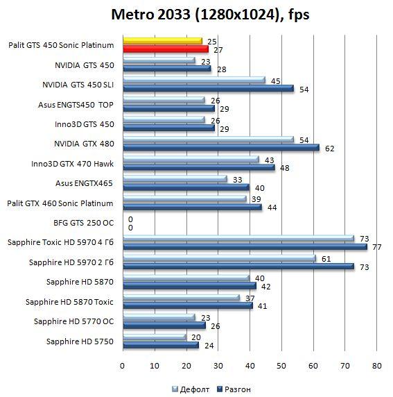 Производительность видеокарты Palit GTS 450 Sonic Platinum в Metro 2033 - 1280x1024