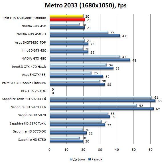 Производительность Palit GTS 450 Sonic Platinum в Metro 2033 - 1680x1050