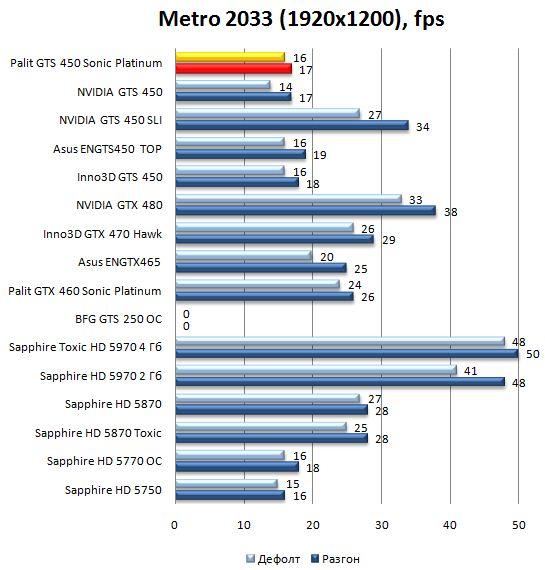 Производительность видеокарты Palit GTS 450 Sonic Platinum в Metro 2033 - 1920x1200