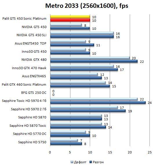 Производительность Palit GTS 450 Sonic Platinum в Metro 2033 - 2560x1600