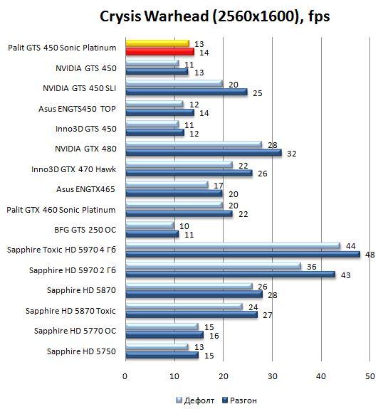 Производительность Palit GTS 450 Sonic Platinum в Crysis Warhead - 2560x1600