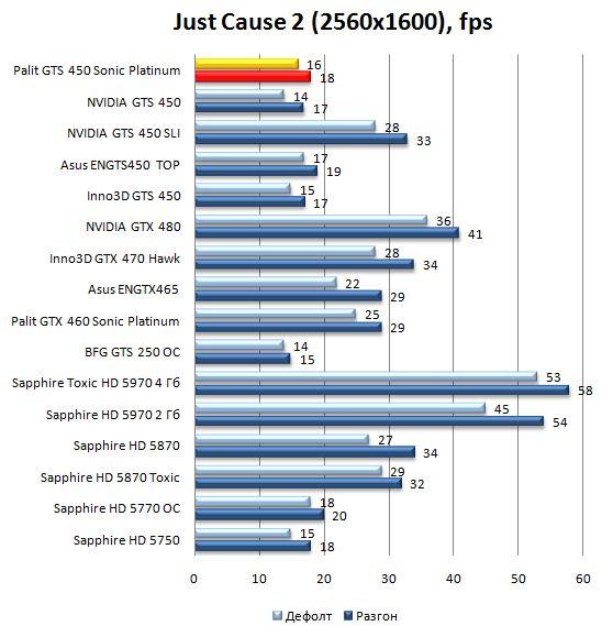 Производительность Palit GTS 450 Sonic Platinum в Just Cause 2 - 2560х1600
