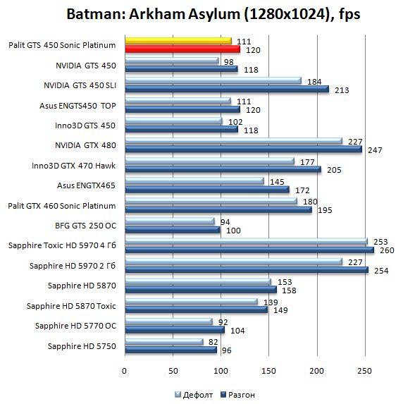Производительность видеокарты Palit GTS 450 Sonic Platinum в Batman: Arkham Asylum - 1280х1024