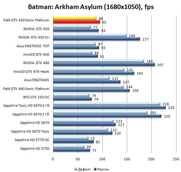Производительность Palit GTS 450 Sonic Platinum в Batman: Arkham Asylum - 1680х1050