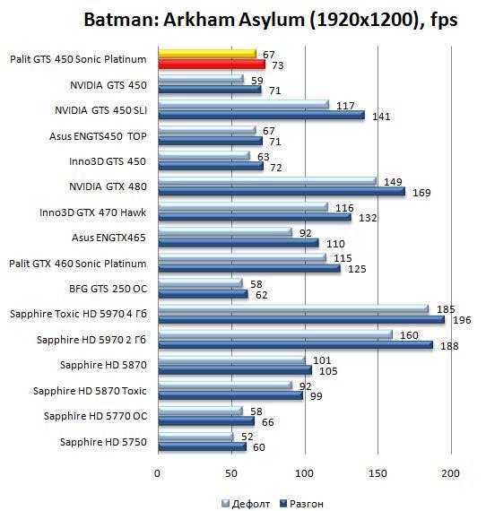 Производительность видеокарты Palit GTS 450 Sonic Platinum в Batman: Arkham Asylum - 1920х1200
