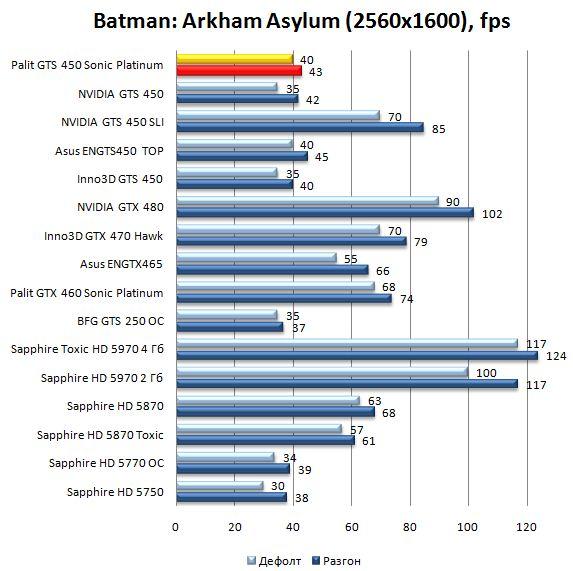 Производительность Palit GTS 450 Sonic Platinum в Batman: Arkham Asylum - 2560х1600