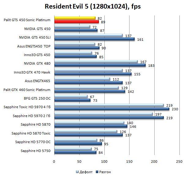 Производительность видеокарты Palit GTS 450 Sonic Platinum в Resident Evil 5 - 1280х1024