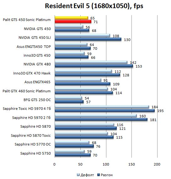 Производительность Palit GTS 450 Sonic Platinum в Resident Evil 5 - 1680х1050