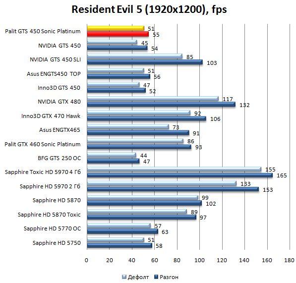 Производительность видеокарты Palit GTS 450 Sonic Platinum в Resident Evil 5 - 1920х1200