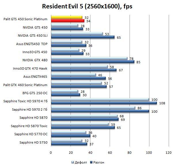 Производительность Palit GTS 450 Sonic Platinum в Resident Evil 5 - 2560х1600