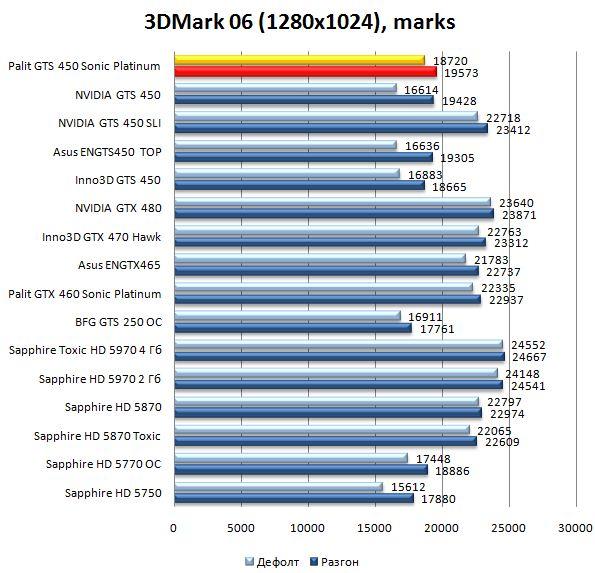 Производительность видеокарты Palit GTS 450 Sonic Platinum в 3DMark06 - 1280х1024