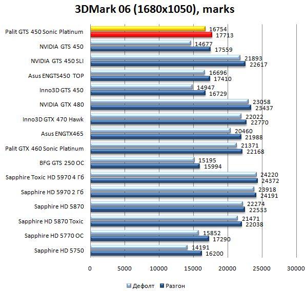 Производительность Palit GTS 450 Sonic Platinum в 3DMark06 - 1680х1050