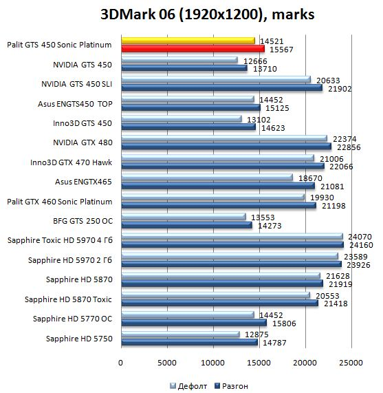 Производительность видеокарты Palit GTS 450 Sonic Platinum в 3DMark06 - 1920х1200