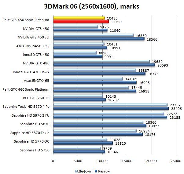 Производительность Palit GTS 450 Sonic Platinum в 3DMark06 - 2560х1600