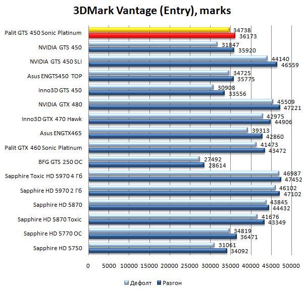 Производительность видеокарты Palit GTS 450 Sonic Platinum в 3DMark Vantage - Entry