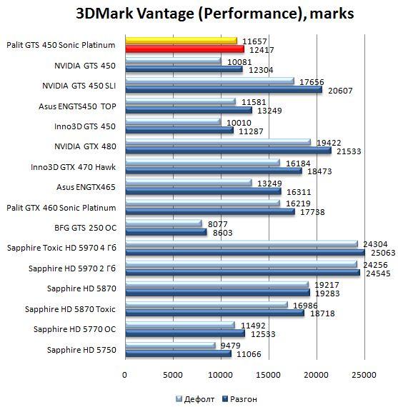 Производительность Palit GTS 450 Sonic Platinum в 3DMark Vantage - Performance