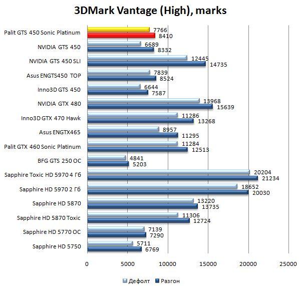 Производительность видеокарты Palit GTS 450 Sonic Platinum в 3DMark Vantage - High