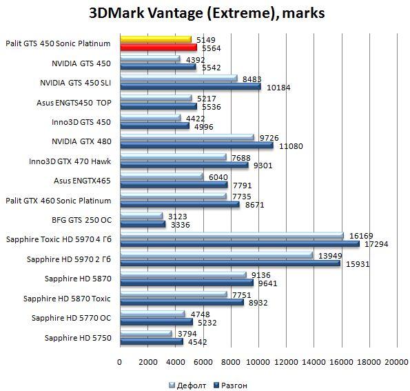 Производительность Palit GTS 450 Sonic Platinum в 3DMark Vantage - Extreme