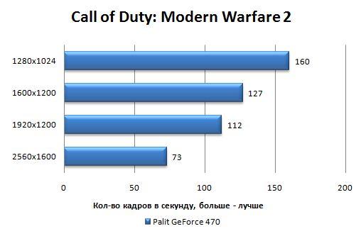 Производительность Palit GeForce GTX 470 в Call of Duty: Modern Warfare 2
