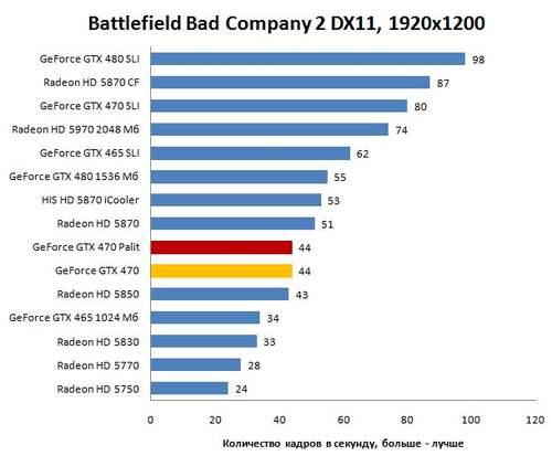 Производительность Palit GTX 470 в Battlefield Bad Company 2