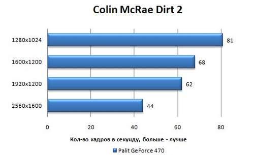 Производительность Palit GeForce GTX 470 в Colin McRae Dirt 2