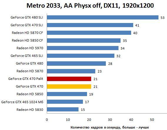 Производительность Palit GTX 470 в Metro 2033