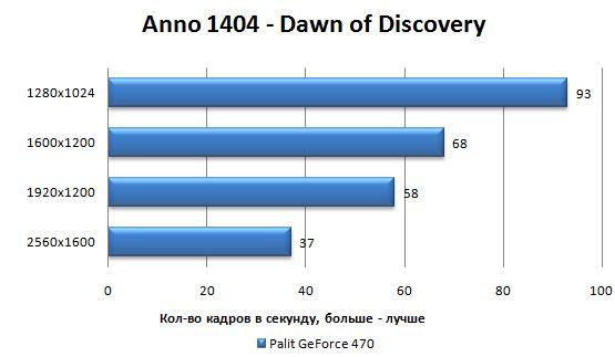 Производительность Palit GTX 470 в Anno 1404 - Dawn of Discovery