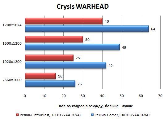 Производительность Palit GeForce GTX 470 в Crysis Warhead