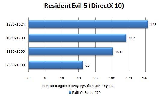 Производительность Palit GTX 470 в Resident Evil 5