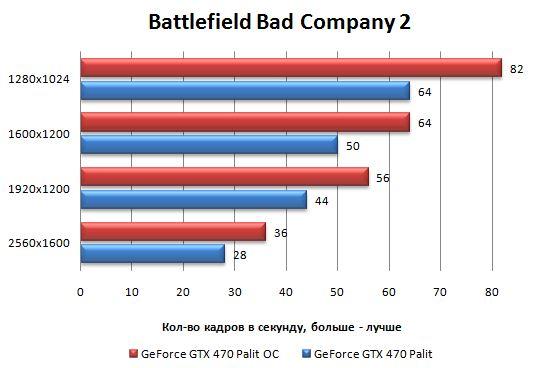 Производительность Palit GeForce GTX 470 в разгоне