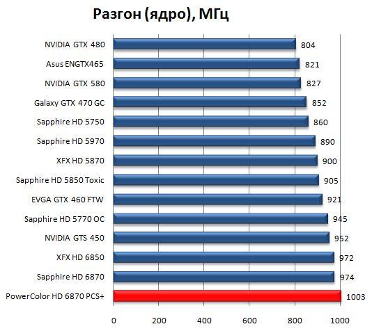 Разгон HD 6870 PCS+ по ядру