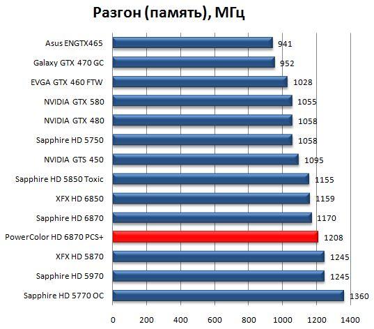 Разгон памяти PowerColor HD 6870 PCS+