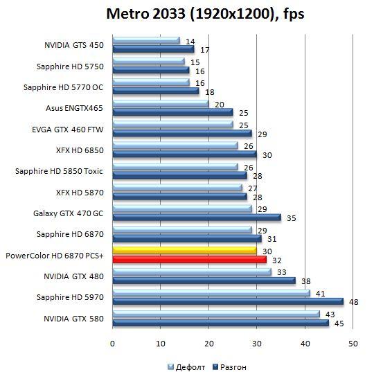 Производительность видеокарты PowerColor HD 6870 PCS+ в Metro 2033 - 1920x1200