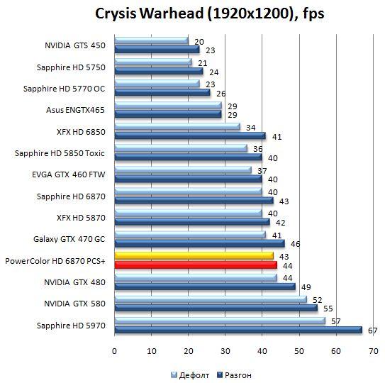 Производительность видеокарты PowerColor HD 6870 PCS+ в Crysis Warhead - 1920x1200