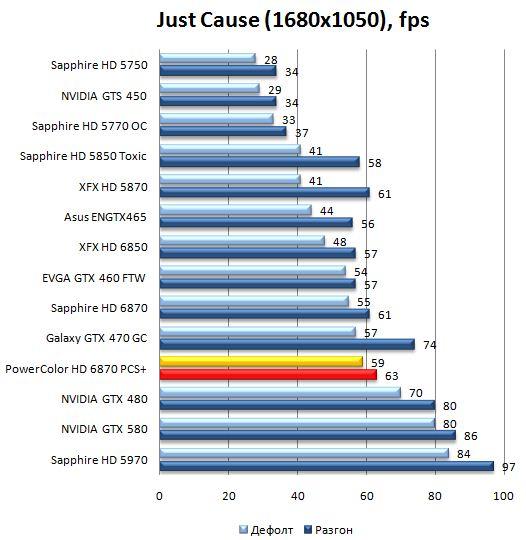 Производительность PowerColor HD 6870 PCS+ в Just Cause 2 - 1680x1050