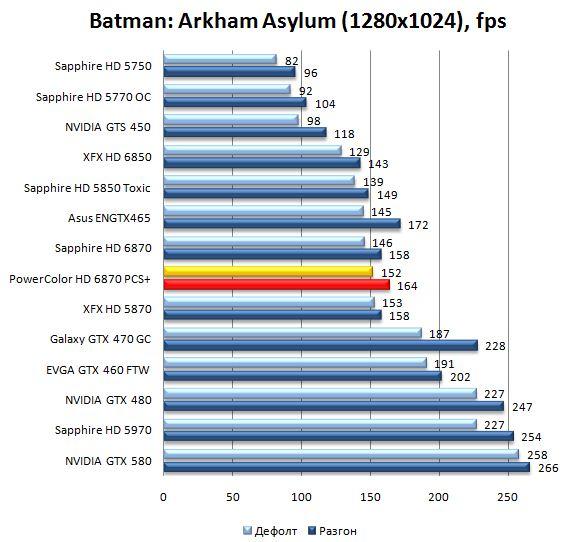 Производительность видеокарты PowerColor HD 6870 PCS+ в Batman: Arkham Asylum - 1280x1024
