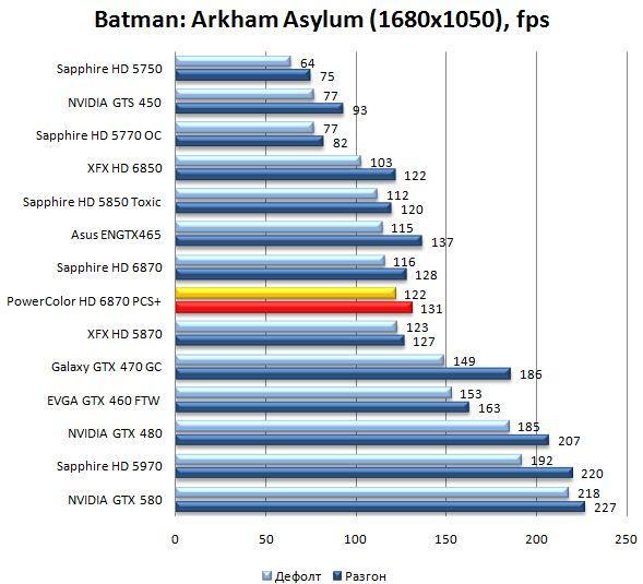 Производительность PowerColor HD 6870 PCS+ в Batman: Arkham Asylum - 1680x1050