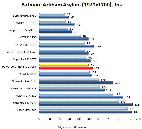 Производительность видеокарты PowerColor HD 6870 PCS+ в Batman: Arkham Asylum - 1920x1200