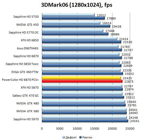 Производительность видеокарты PowerColor HD 6870 PCS+ в 3DMark06 - 1280x1024