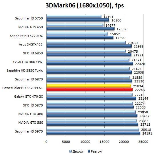 Производительность PowerColor HD 6870 PCS+ в 3DMark06 - 1680x1050