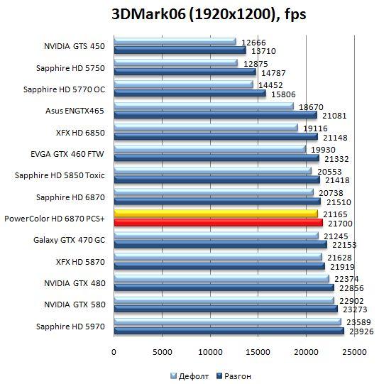 Производительность видеокарты PowerColor HD 6870 PCS+ в 3DMark06 - 1920x1200