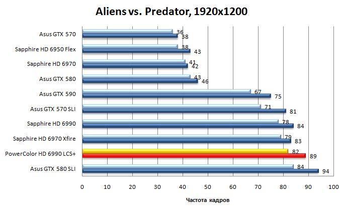 Результат видеокарты Powercolor LCS HD 6990 в Aliens vs. Predator