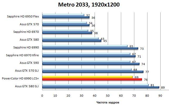 Результат видеокарты Powercolor LCS HD 6990 в Metro 2033