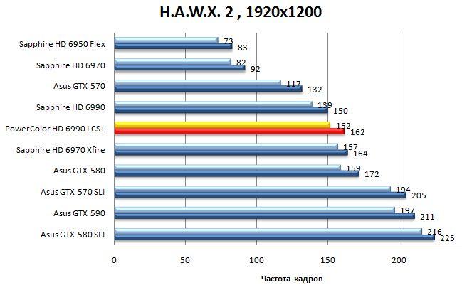 Результат видеокарты Powercolor LCS HD 6990 в H.A.W.X. 2